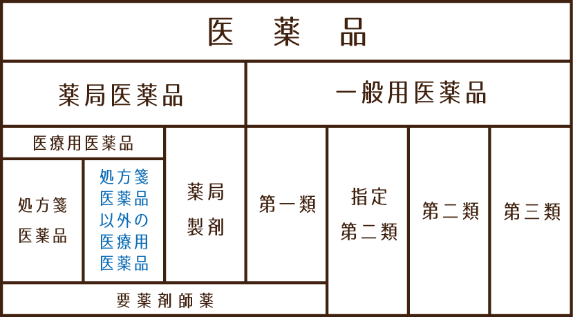 医薬品の分類