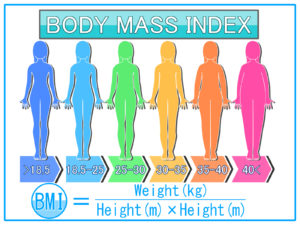 BMI | 相模原漢方薬局、接骨・鍼灸院、よもぎ蒸し、カフェ