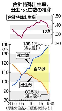 人口動態統計、出生数