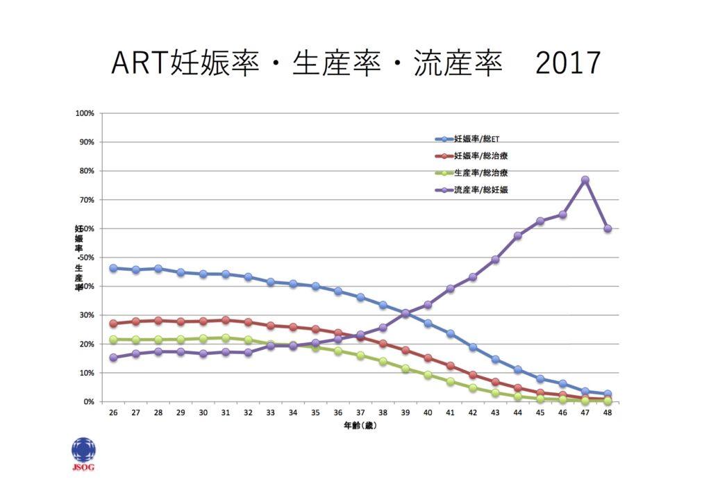 妊活成功率(相模原タナココ漢方薬局鍼灸接骨院)