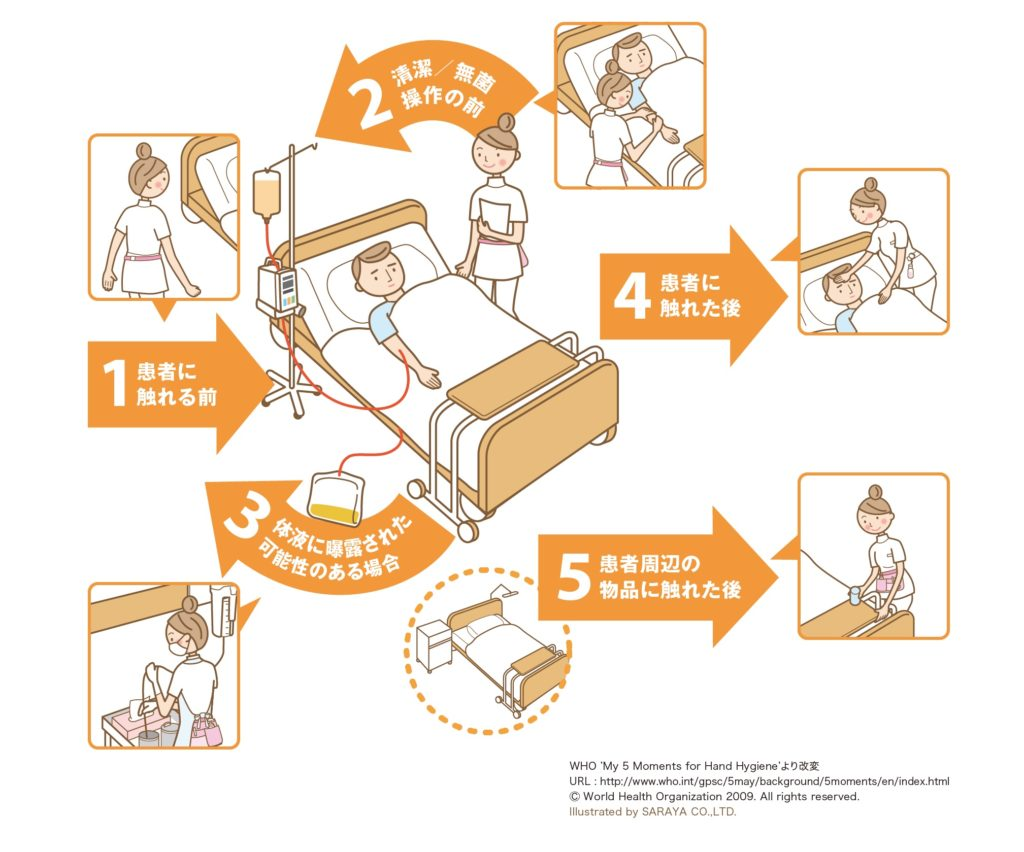 手指衛生5つのタイミング(5 moments) 相模原タナココ漢方薬局・鍼灸接骨院