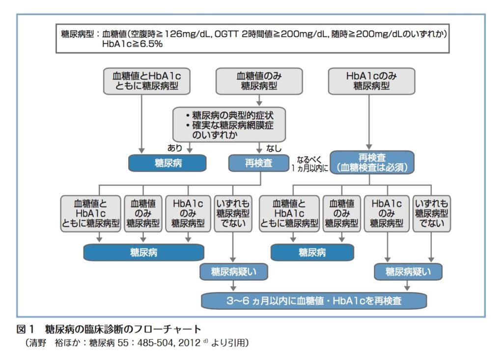 糖尿病診断基準(相模原 タナココ漢方薬局・鍼灸接骨院)