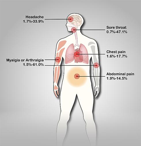コロナで見られる痛み<相模原 漢方 鍼灸 接骨 タナココ>