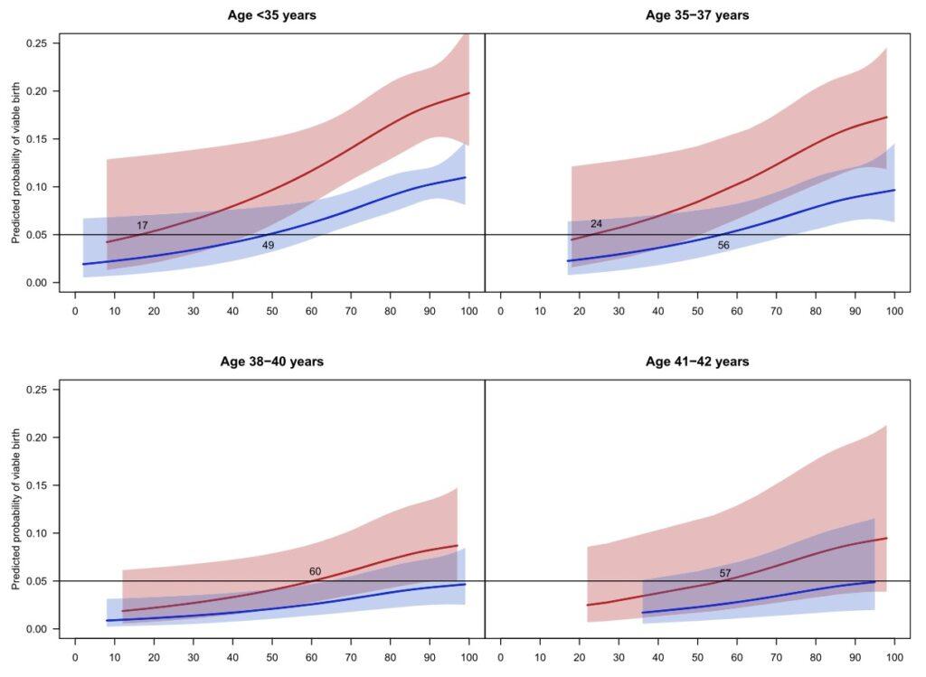 人工授精での年齢、運動率、妊娠率<相模原 漢方 鍼灸 接骨 タナココ>