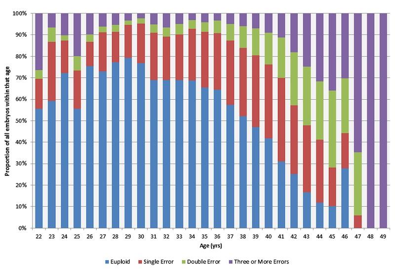 正常胚盤胞率と年齢<相模原 漢方 鍼灸 接骨 タナココ>